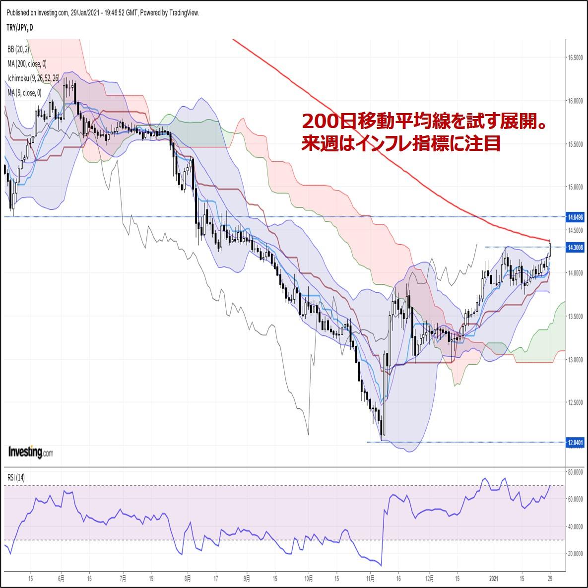 トルコリラ週報:『200日線を試す展開。来週はインフレ指標がメインイベント』(1/30朝)