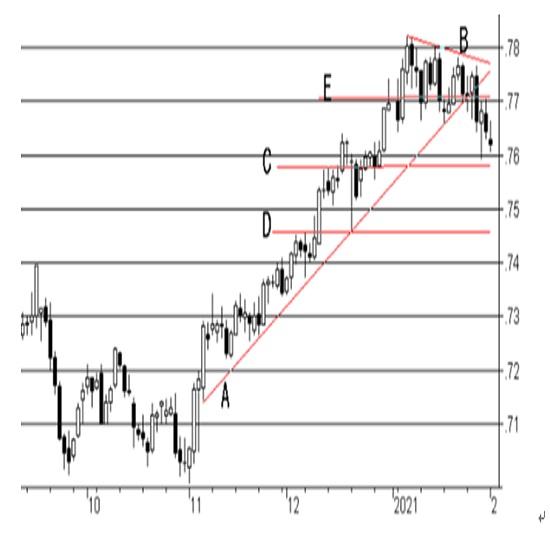 オーストラリア政策金利(キャッシュ・レート・ターゲット)の予想(21/2/2)
