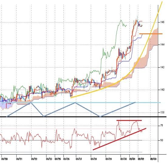 トルコリラ円見通し 14.65円台に到達、昨年8月以来の高値水準(21/2/2)