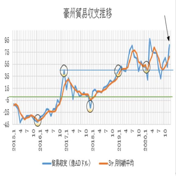 オーストラリアの12月貿易収支の予想(21/2/3)