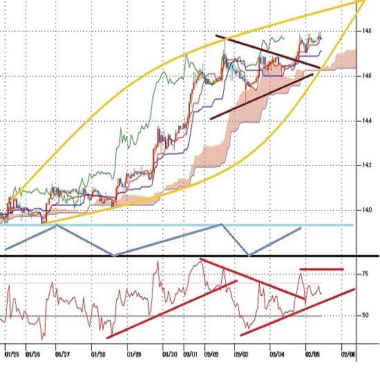 トルコリラ円見通し 2月2日高値を上抜き11月6日以降の高値を更新(21/2/5)