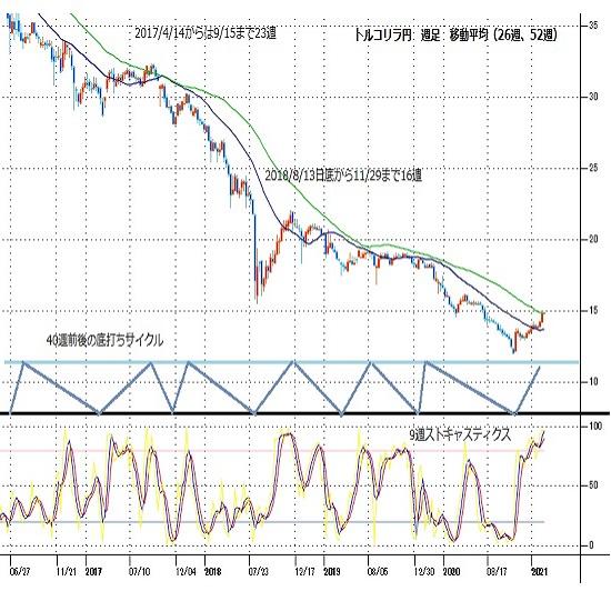 トルコリラ円見通し 日足は7日連続陽線で上昇、週足も3週連続陽線で騰勢続く(21/2/8)