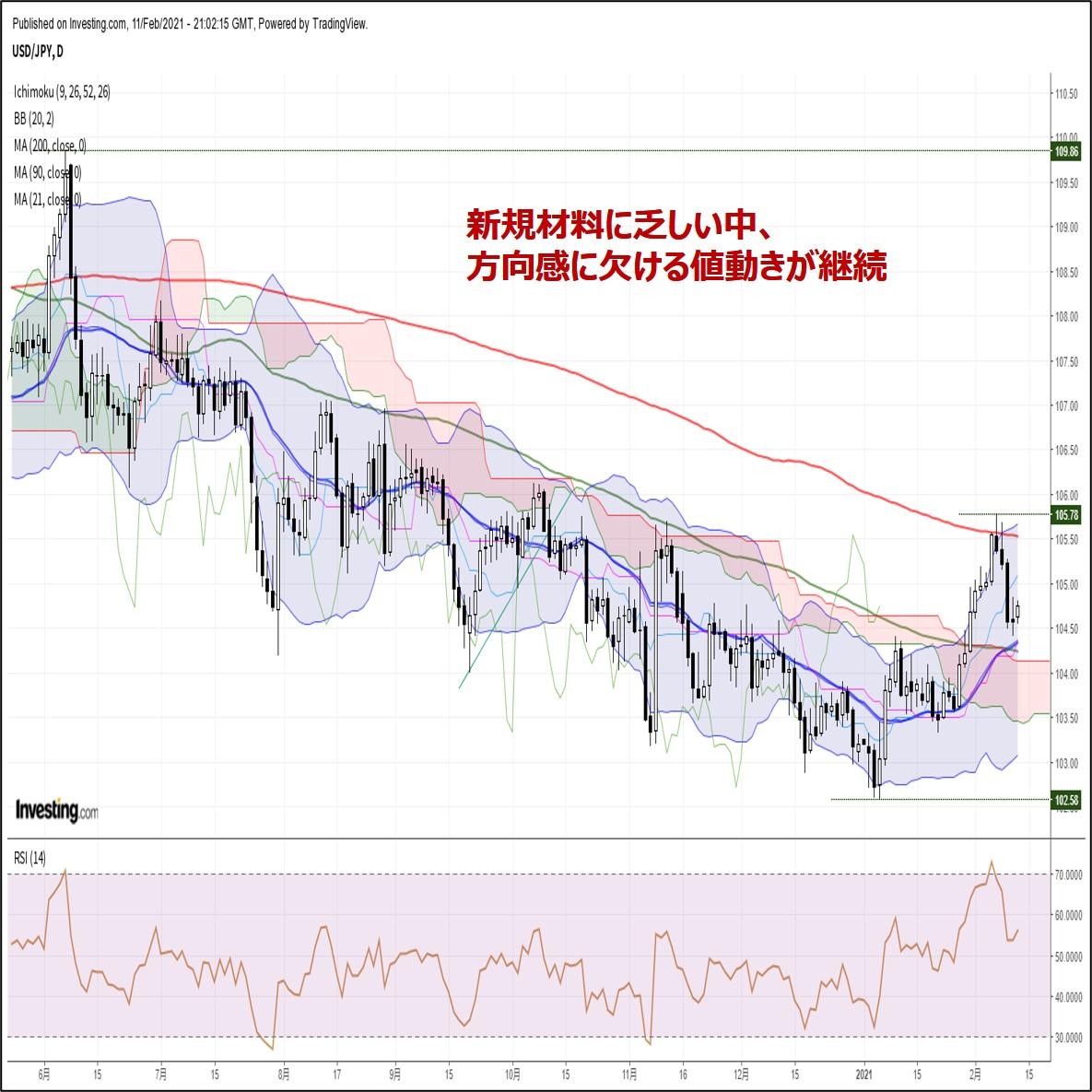 ドル円、新規材料に乏しい中、方向感に欠ける値動きが継続(2/12朝)