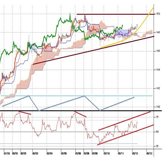 トルコリラ円見通し 2月8日以降は上昇一服だが14.70円割れを買い戻されて確り(21/2/12)