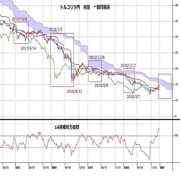 トルコリラ円見通し 2月9日の小反落から持ち直し再び15円を伺う(21/2/15)