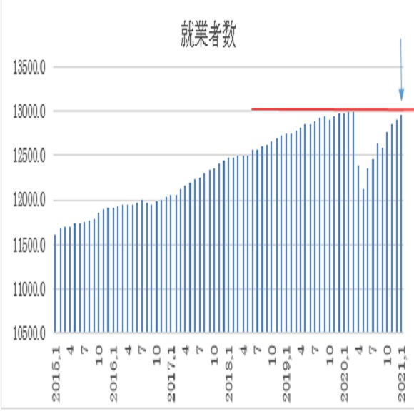 オーストラリア 1月失業率の予想(21/2/17)