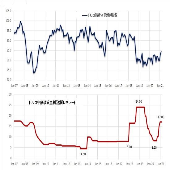 トルコリラ円見通し 中銀は予想通りに政策金利を据え置く