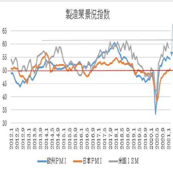 ユーロ圏・米国の2月PMI景況指数速報値の予想(21/2/19)