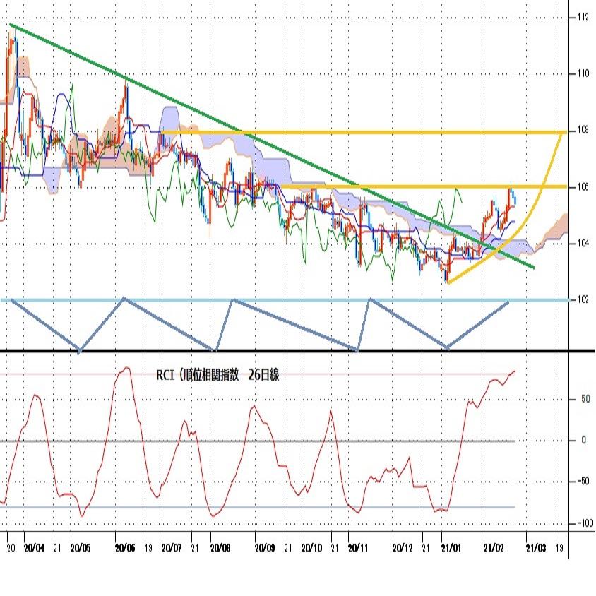 1月6日以降の上昇基調が継続か