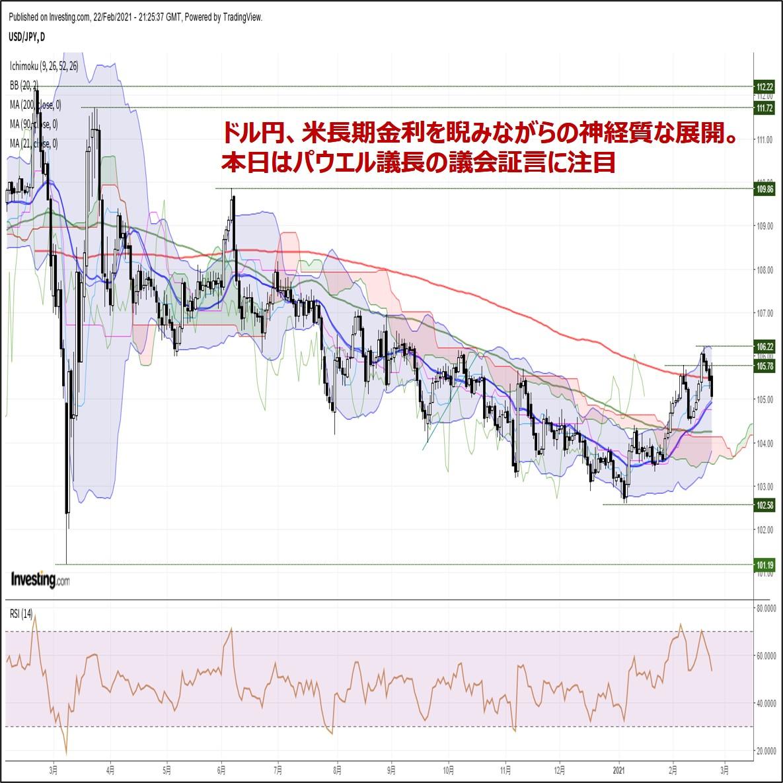 ドル円、米長期金利を睨みながらの神経質な展開。本日はパウエル議長の議会証言に注目