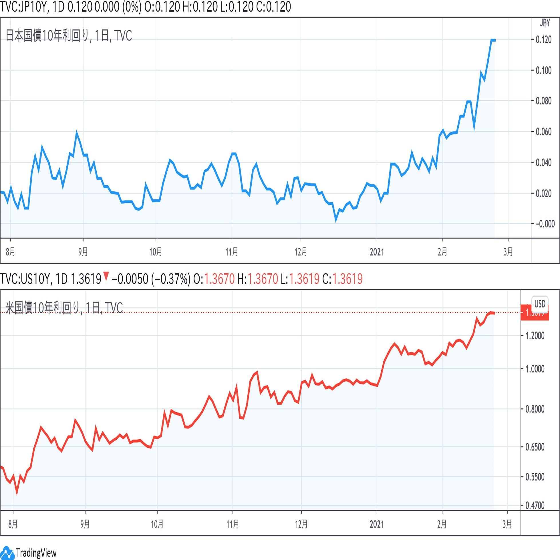 日米長期金利が上昇 2月23日アップデート