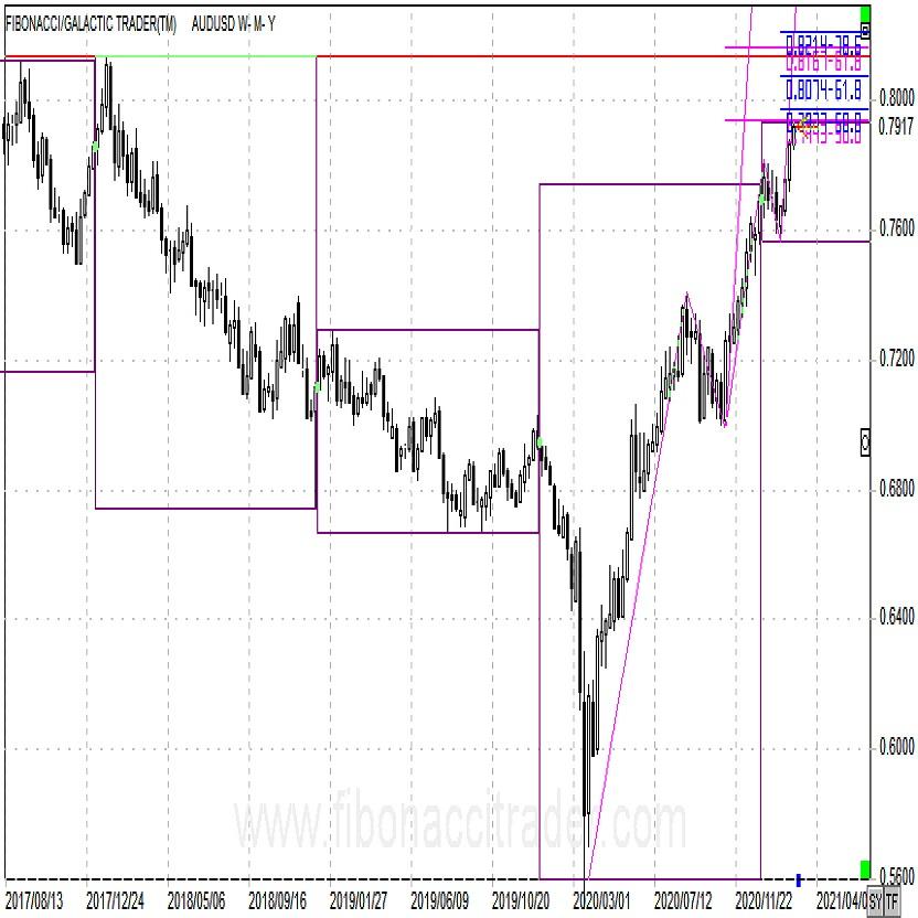豪ドル/米ドルのターゲットを考える 2月23日アップデート