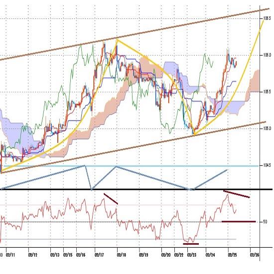 ドル円見通し クロス円全面高と米長期債利回り上昇による円安で、2月17日高値に迫る(21/2/25)