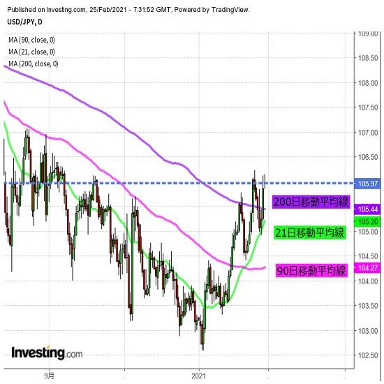 ドル高基調継続も、調整の動きなどに要注意(2/25夕)