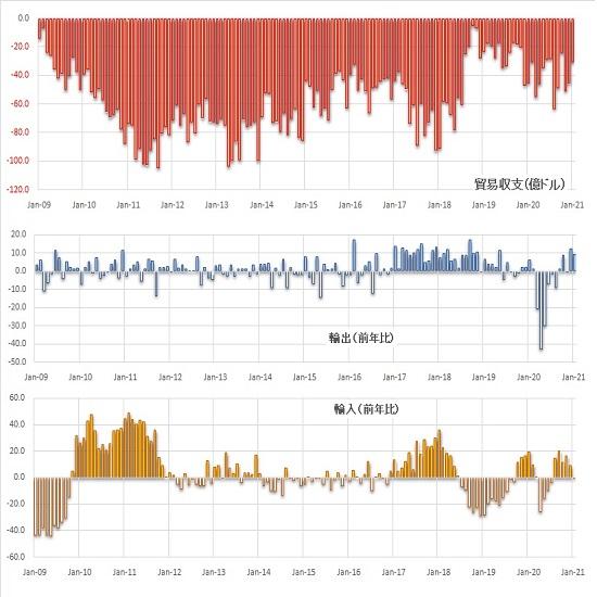 7日連続の日足陰線で11月からの上昇幅に対する3分の1を削る