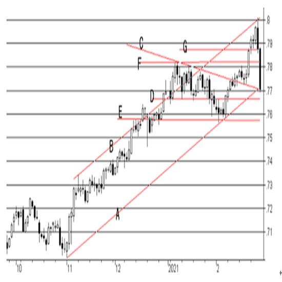 オーストラリア政策金利(キャッシュ・レート・ターゲット)の予想(21/3/1)