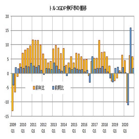 トルコリラ円見通し GDP発表から上昇、先週の急落一服