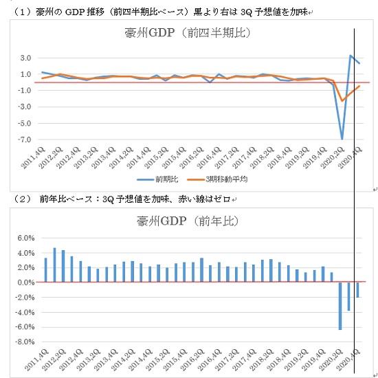 オーストラリアの第4四半期GDPの予想(21/3/2)