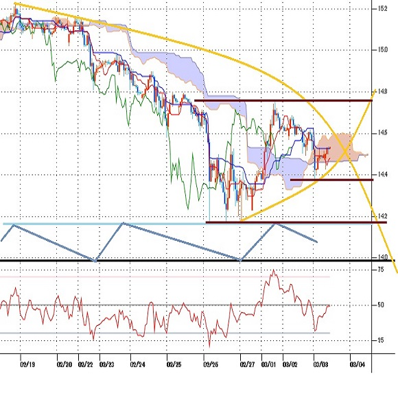 トルコリラ円見通し 先週末への大幅下落一服だが、上値も重い。夕刻の物価上昇率に注目(21/3/3)