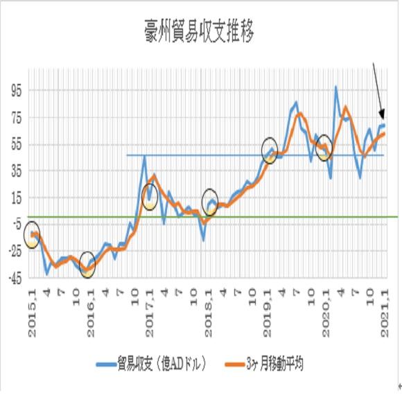 オーストラリアの1月貿易収支の予想(21/3/3)