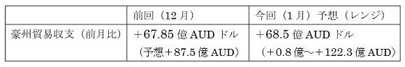 オーストラリアの1月貿易収支の予想