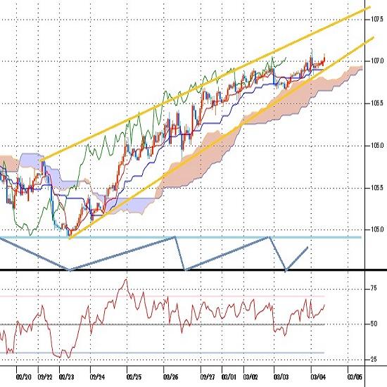 ドル円見通し 昨年3月24日以降の下げ幅に対する半値戻しに到達(21/3/4)