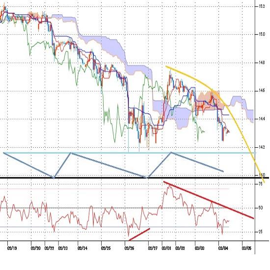 トルコリラ円見通し トルコ物価上昇率発表後にいったん戻すも全般のドル高再燃で失速(21/3/4)