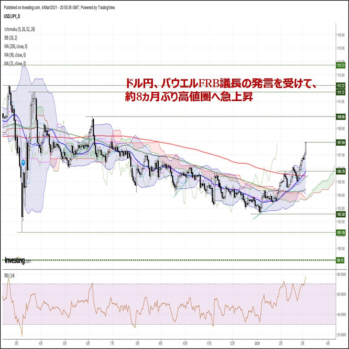 ドル円、パウエルFRB議長の発言を受けて、約8ヵ月ぶり高値圏へ急上昇(3/5朝)
