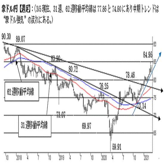 """豪ドル/円、短期は調整局面入り。中期トレンドは""""豪ドル強気""""を維持。"""