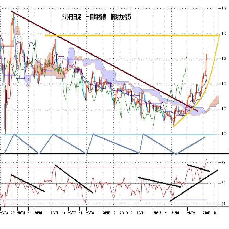 ドル円見通し 年初からの上昇幅は6円を超え、昨年3月24日以降の下落幅に3分の2を戻す(週報3月第2週)