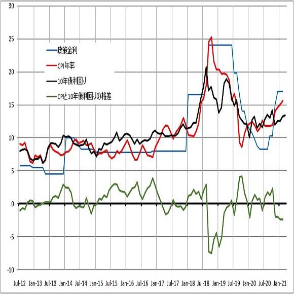 【米連銀による米長期債利回り上昇容認でのドル高継続感】