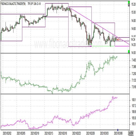 トルコリラ円ショートコメント(2021年3月8日)