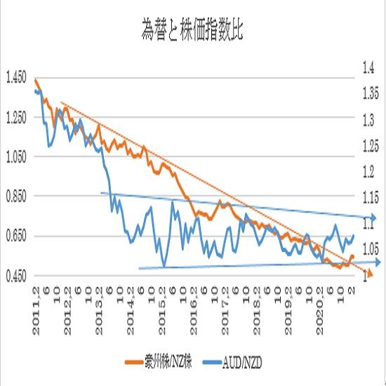 (1)2011年以降