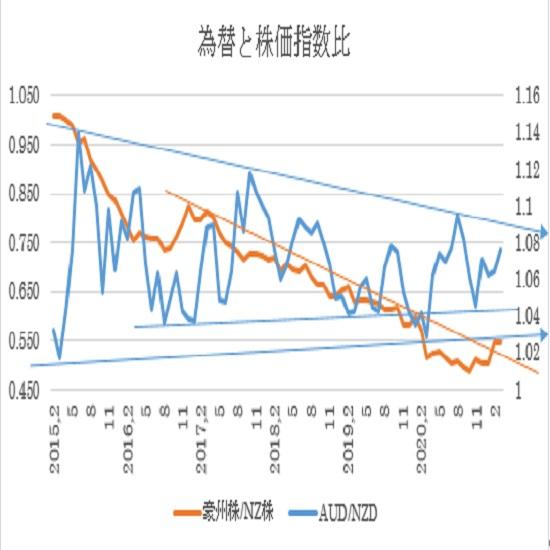 (2)2015年2月からの拡大図