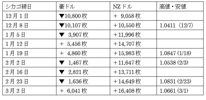 豪州ドル対NZドル相場