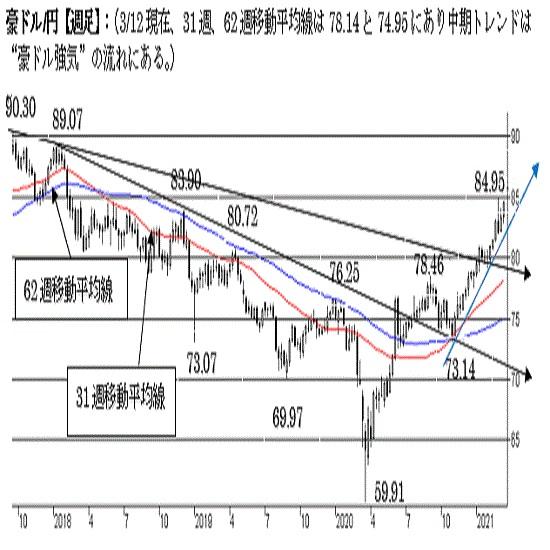 """豪ドル/円、調整下げ終了、短・中期トレンドは""""豪ドル強気""""の流れ。"""