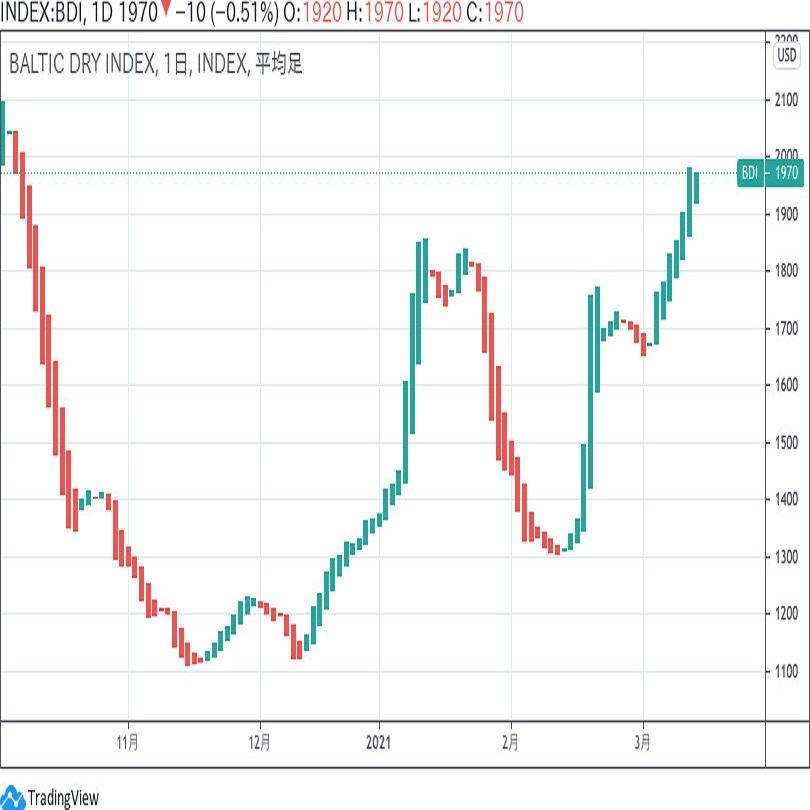 バルチック海運指数 3月12日アップデート
