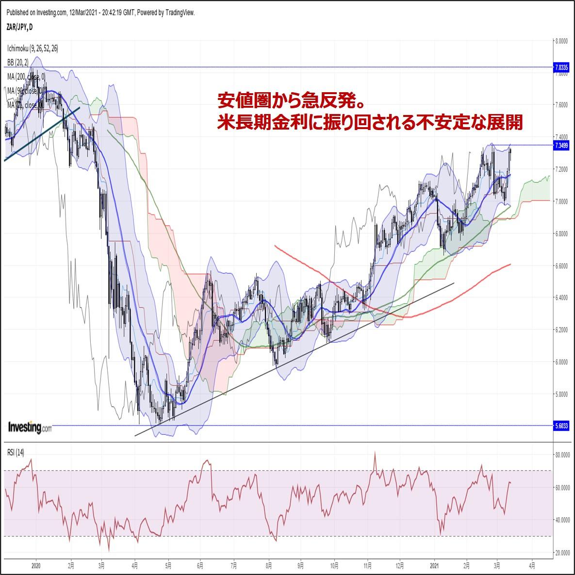 南アランド週報:『安値圏から急反発。米長期金利に振り回される不安定な展開』(3/13朝)