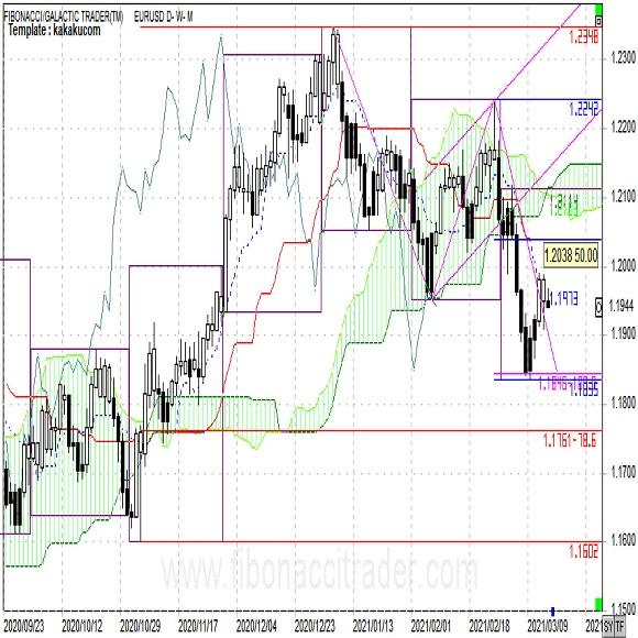 短期的なユーロ安値を見てもみあい入り(週報3月第3週)