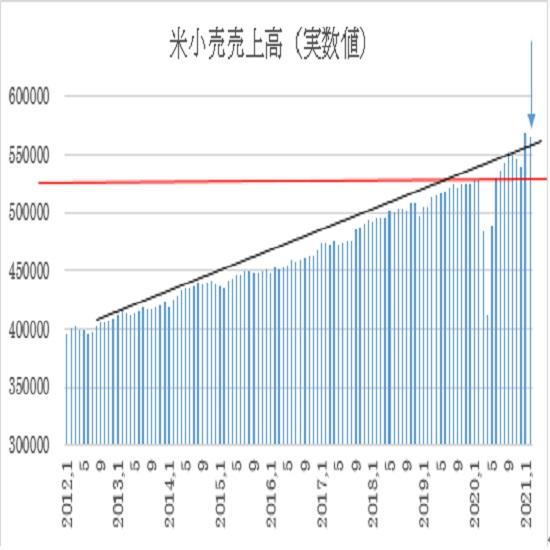 米2月小売売上高の予想(21/3/16)