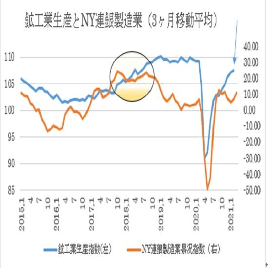 米2月鉱工業生産指数の予想(21/3/16)