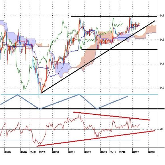 トルコリラ円見通し 3月11日高値へ迫る、トルコ中銀の利上げ観測が下支え(21/3/17)