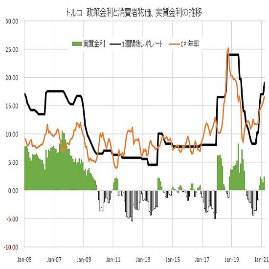 トルコリラ円見通し 予想以上の中銀利上げ幅で急伸