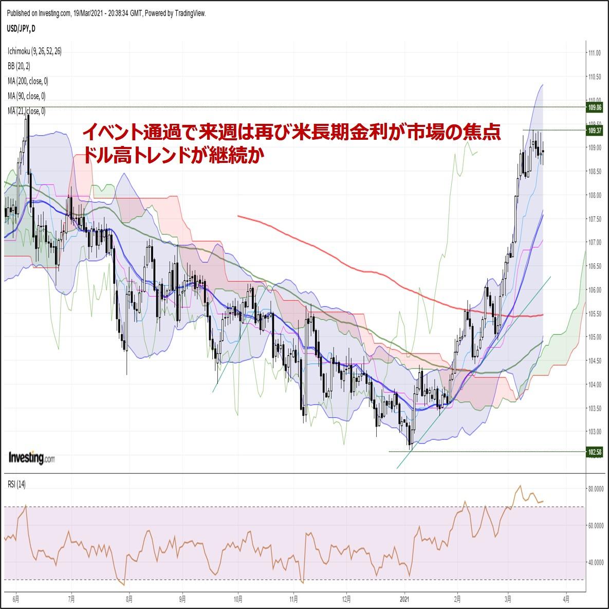 来週の為替相場見通し:『イベント通過で来週は再び米長期金利が市場の焦点』(3/20朝)