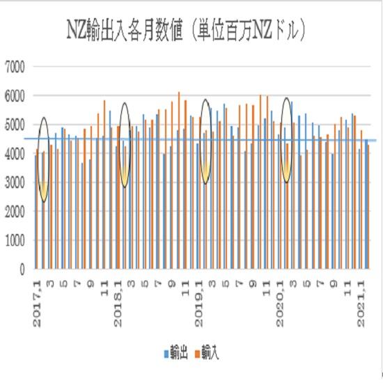 �A輸出入各月推移
