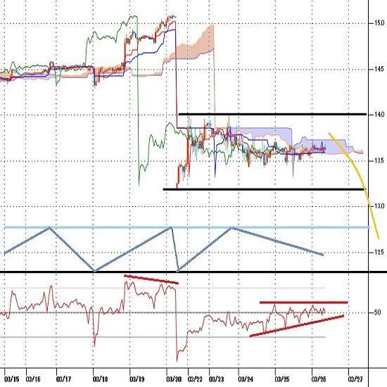 トルコリラ円見通し トルコ中銀総裁解任による暴落一服だが安値更新への余裕乏しい(21/3/26)