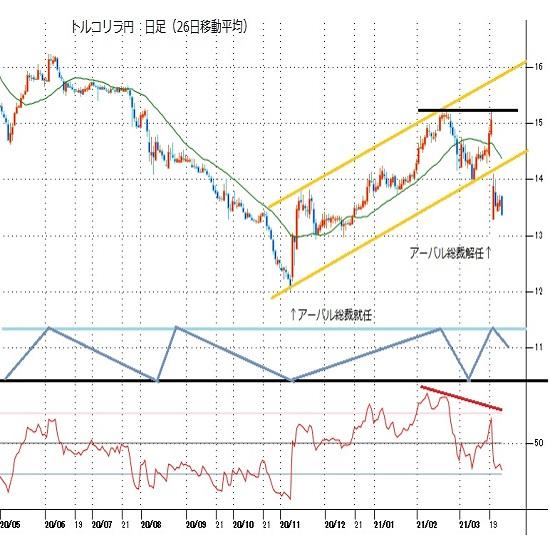 トルコリラ円見通し 中銀総裁解任による暴落から回復せず、終値ベースでの安値更新続く(21/3/29)
