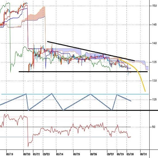 トルコリラ円見通し 3月22日暴落時安値を割り込み、日足は2日連続陰線(21/3/30)