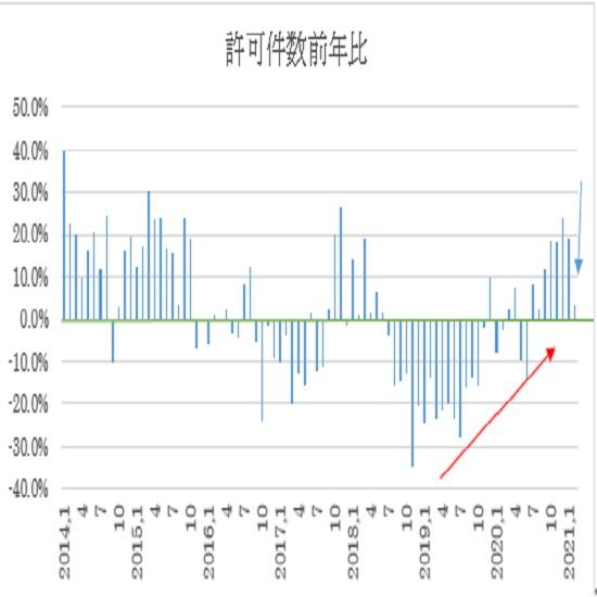 オーストラリアの2月住宅建設許可件数の予想(21/3/30)
