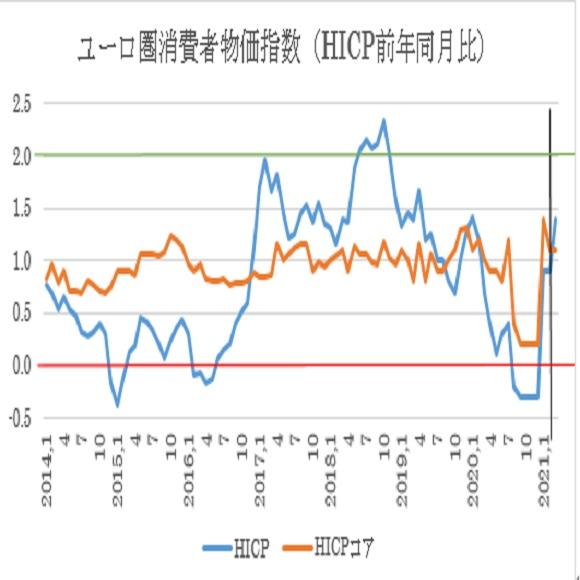ユーロ圏3月消費者物価指数(HICP)予想(2021/3/31)